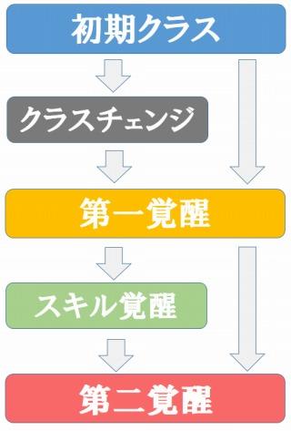 アイギスの育成マップ